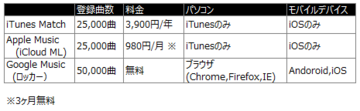 iTunesMatchとPlayMusicの比較.PNG